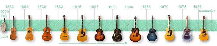 Gitar Tarihi ve Başlıca Gitar Türleri Nelerdir? http://izmirgitardersi.com/gitar-tarihi/