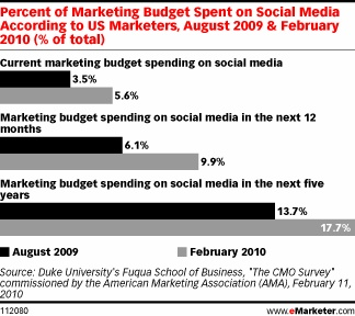 Marketing Budgets Spiral Toward Social (02 March 2010)