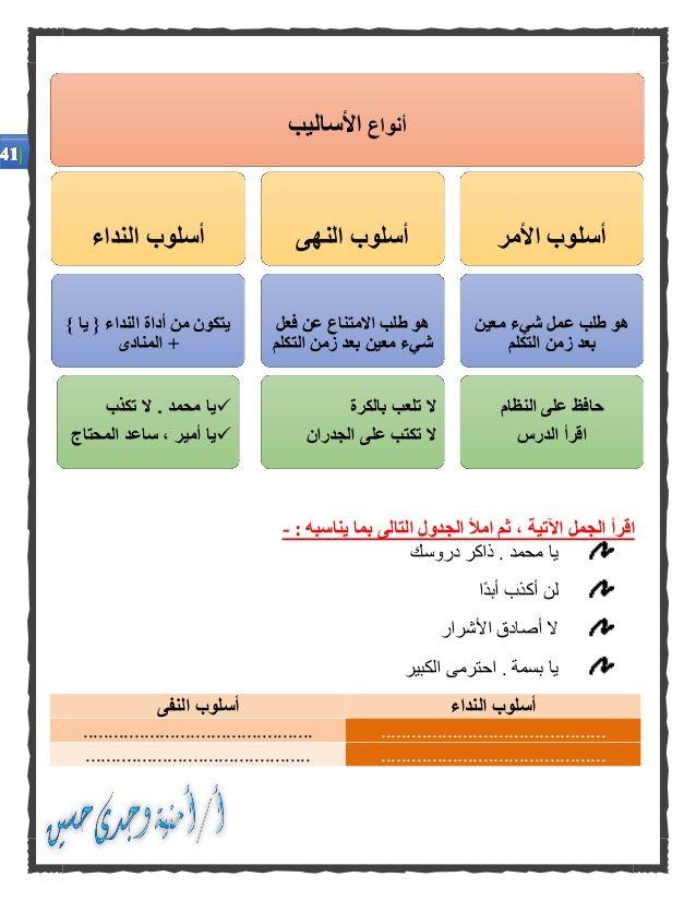 كراسة الأساليب والتراكيب فى اللغة العربية للصفوف الأولى من المرحلة ال Apprendre L Arabe Apprendre L Alphabet Arabe Apprendre L Alphabet