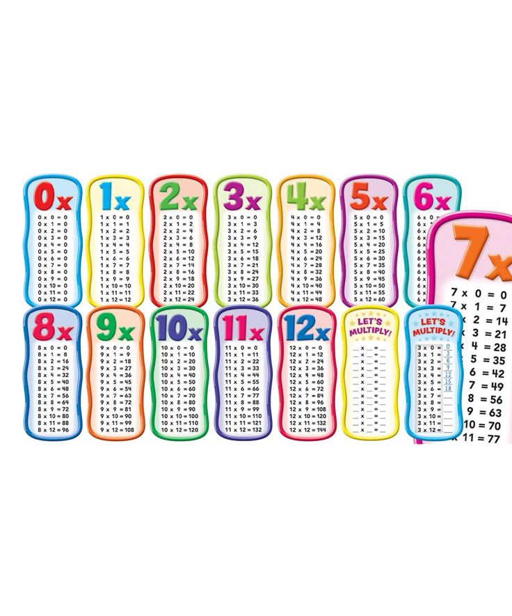 Take a look at this Multiplication Tables Bulletin Board Kit today!