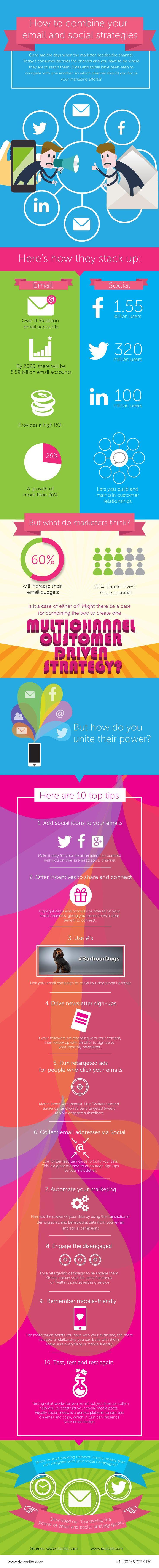 Aprende a combinar tus estrategias de email marketing y social media en sólo 10 pasos #EmailMarketing #SocialMedia #SocialMediaMarketing #marketing