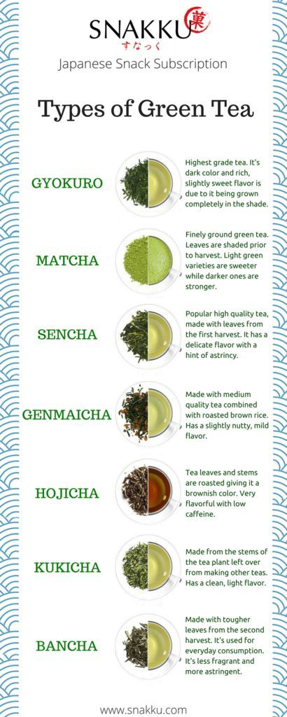 types of Japanese green tea: