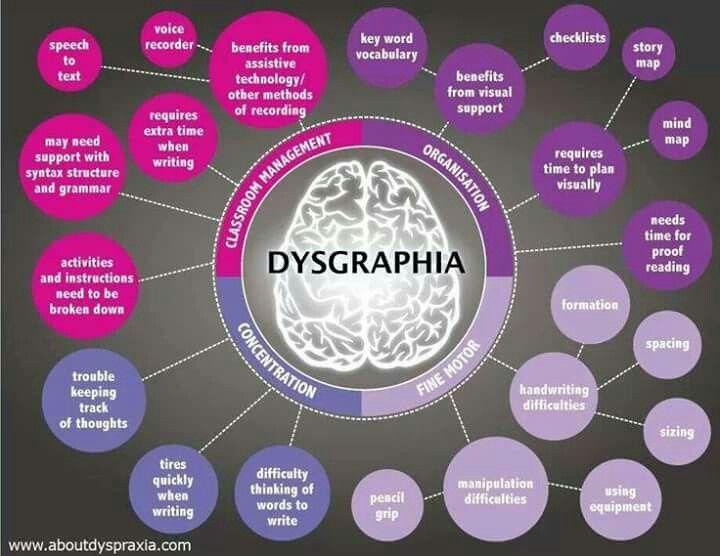 Dysgraphia mind map