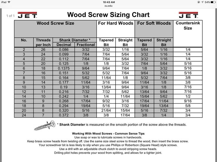 Wood Screw Sizing Chart  Reference Charts    Wood