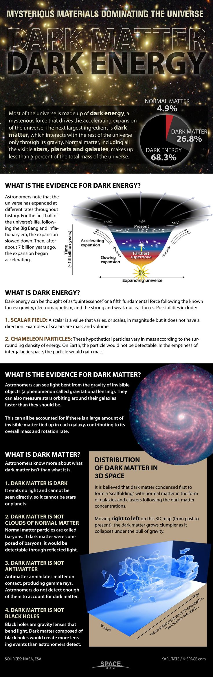 Dark Matter and Dark Energy: The Mystery Explained (Infographic) #astronomy #darkmatter