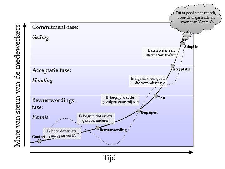 Curve van steun voor verandering