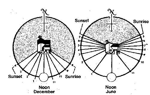 Sun path comparison--summer vs. winter.