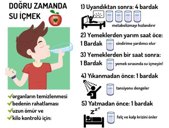 Doğru zamanda su içmek çok önemli…