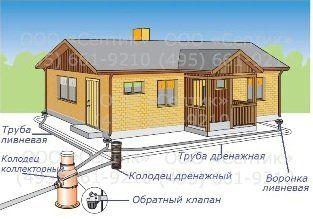 Картинки по запросу как отвести грунтовые воды от дома