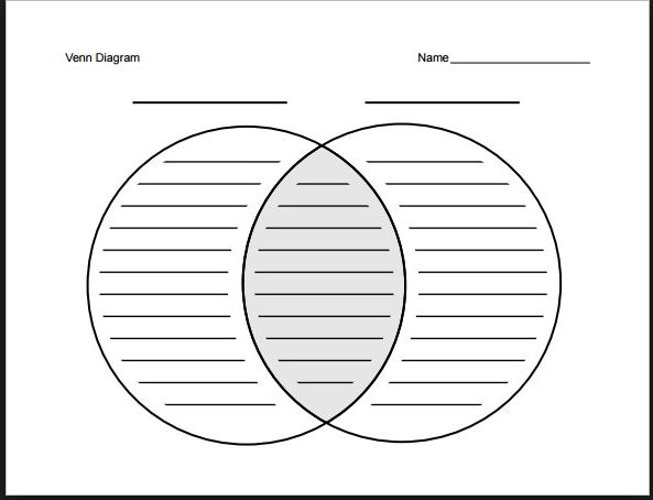 38 best chinas one child policy images on pinterest pdf comparative analysis venn diagram ocp activity before and after impacts on family and ccuart Gallery