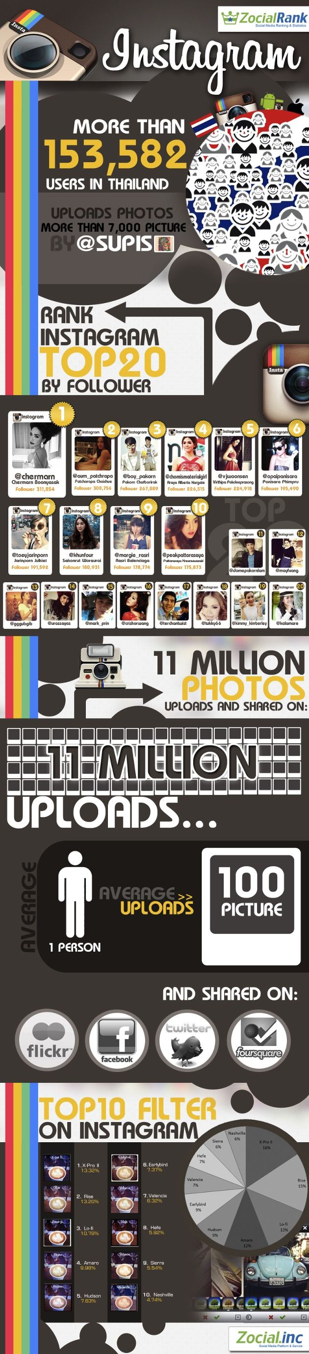 Thai User Numbers on InstagramDigital Marketing, Things Infographic, Infographic Inspiration, Graphics Design, Business Marketing, Thai Instagram, Digital Infographic, Info Graphics, Celebrities Digital