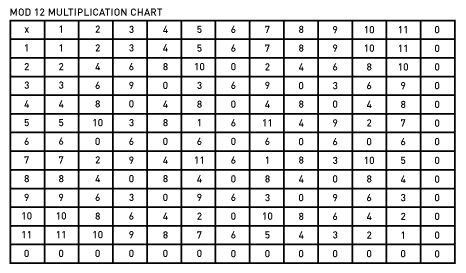 1.6 Encryption History Caesar Ciphers Modular Arithmetic Prime Moduli https:/...