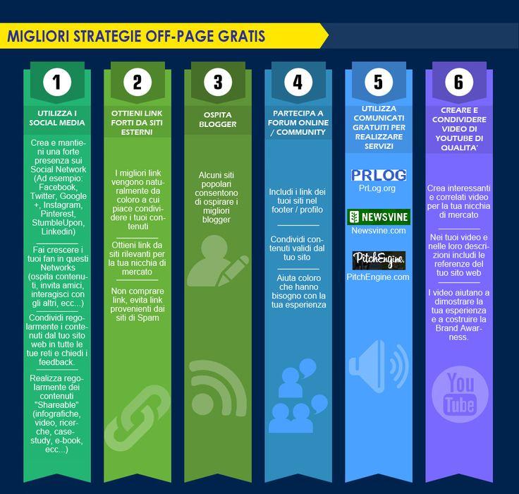 Strategie web off-page per aumentare il traffico sul tuo #sitoweb - #1Minutesite - Come creare un sito web