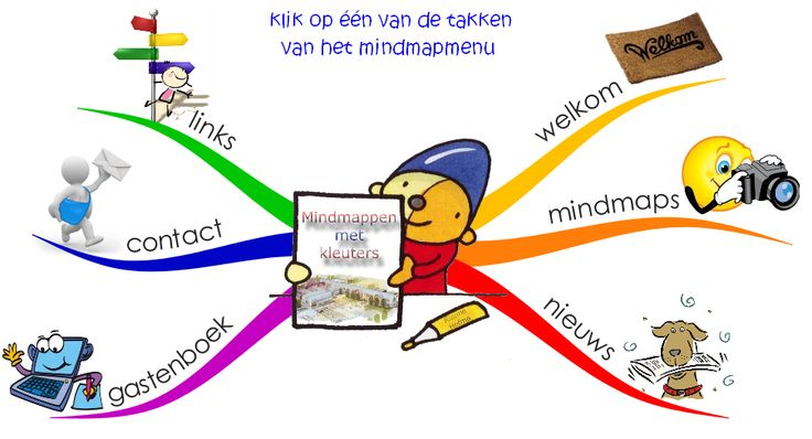 Mindmap van Mindmappen met kleuters