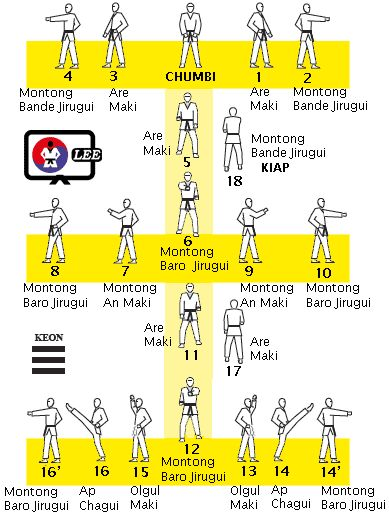 I like the way this is charted! Taeguk Il Jeung/ 1st Poomsae / Orange Belt