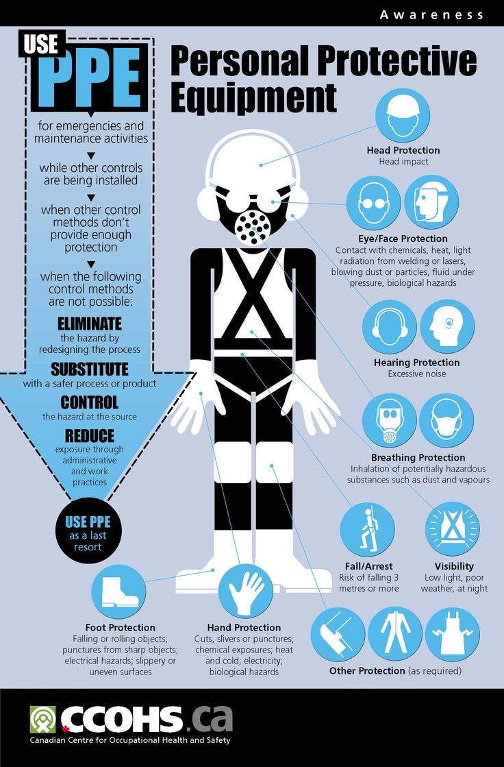 PPE poster from the Canadian Centre for Occupational Health and Safety (CCOHS) – http://www.ccohs.ca/