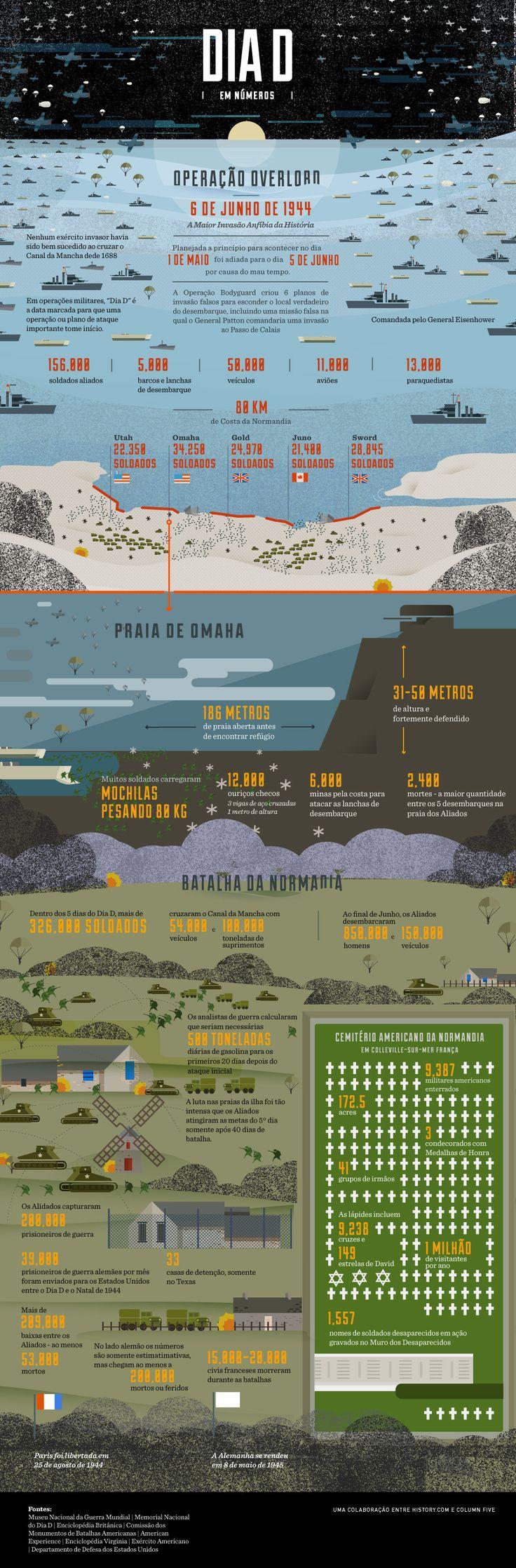 Conheça os principais números sobre a maior invasão anfíbia da história, ocorrida durante a Segunda Guerra Mundial nas prais da Normandia.