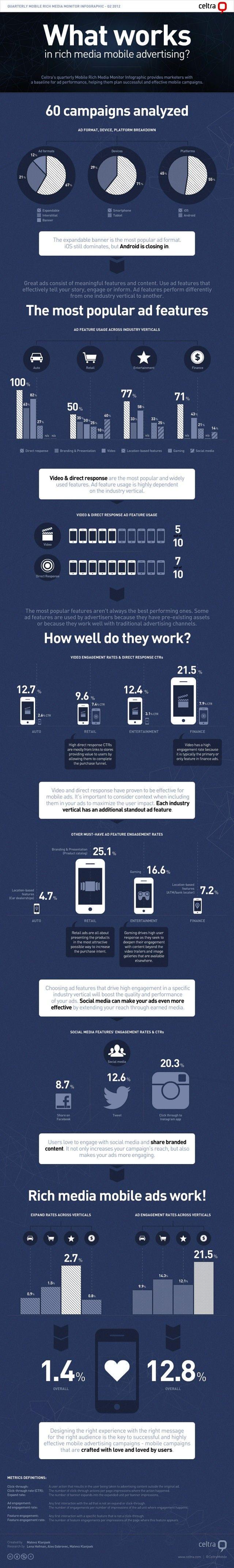 ¿Qué funciona en Marketing Móvil?#Infografia What Works in Mobile Rich Media Advertising?