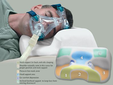 CPAP Pillow provides support and comfort for sleep apnea patients wearing cpap masks