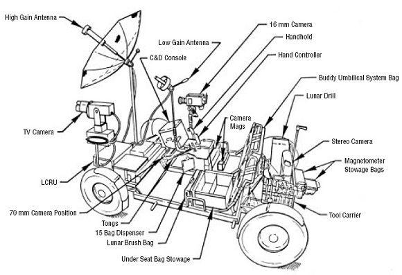 General arrangement of Lunar Rover Vehicle (Image credit: NASA)