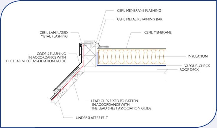 Mansard drip edge lead flashing architectural details for Mansard roof section