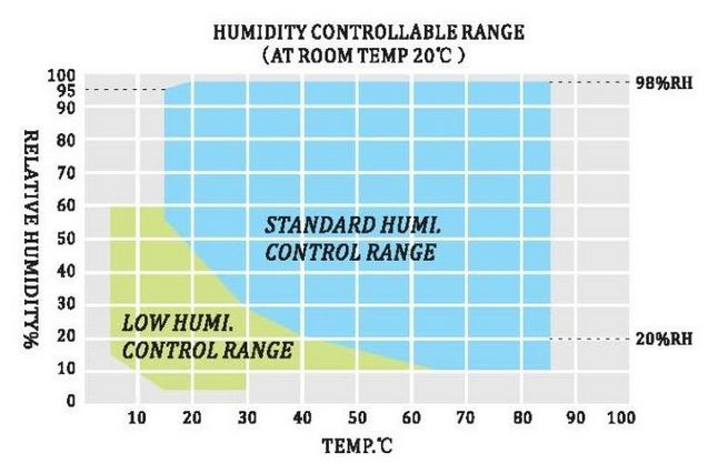 temperature and humidity chart #temperatureandhumiditytest #temperaturehumiditychart #temperaturetest #prueba de humedad de temperatura