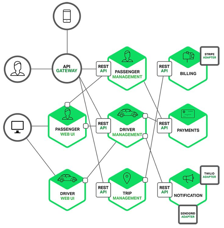 Find This Pin And More On Tech Software Engineering Microservices Architecture