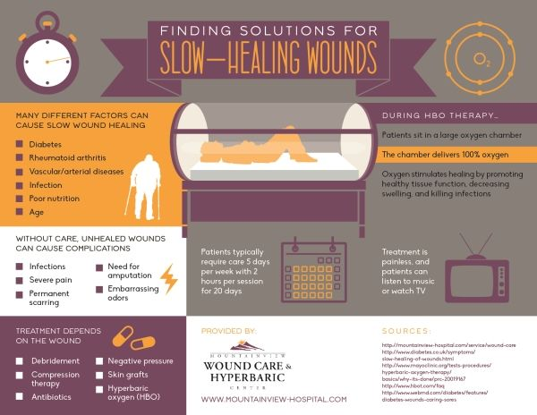 Treatment for slow-healing wounds depends on the type of wound! Some treatment options include skin grafts, negative pressure, antibiotics, and compression therapy. Learn more about treatment options for wounds with this Las Vegas urgent care infographic.