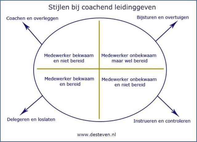 Wat is coachend leidinggeven eigenlijk?