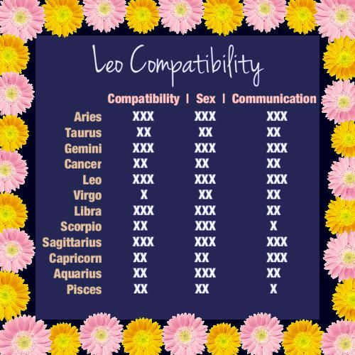 Get Leo Horoscope Compatibility