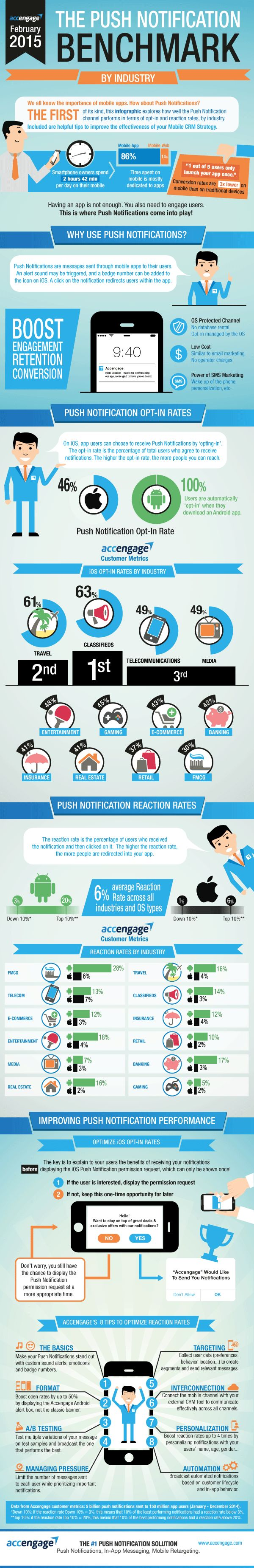 Push Notification Benchmark by Industry - Infographic Portal