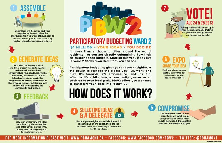 This infographic by the City of Hamilton, Ontario, explains one potential template for a participatory budgeting process that could be altered to fit Newburgh's specific needs.