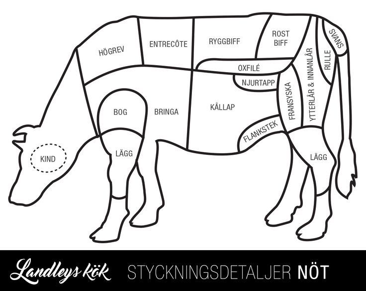Styckningsschema Nötkött, gris, lamm, kyckling och temperaturer för dessa