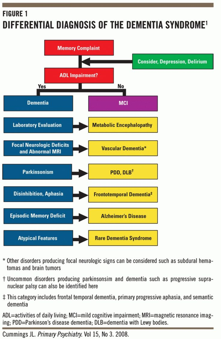 Pathophysiology Of Dementia Check more at http://www.nhprimecare.org/pathophysiology-of-dementia/