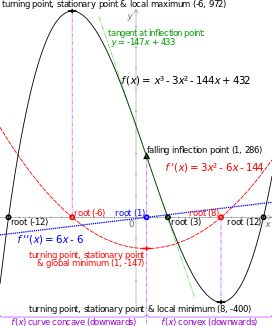 An Inflection point in Calculus is considered the point at which a Concave pattern becomes Convex. Or the point at which a downward trend begins an upward swing.  In non-mathematical words it is the point when bad things begin to get better.  Although it is very difficult to know when inflection points will happen, we can prepare in such a way that inflection points happen more often than not.