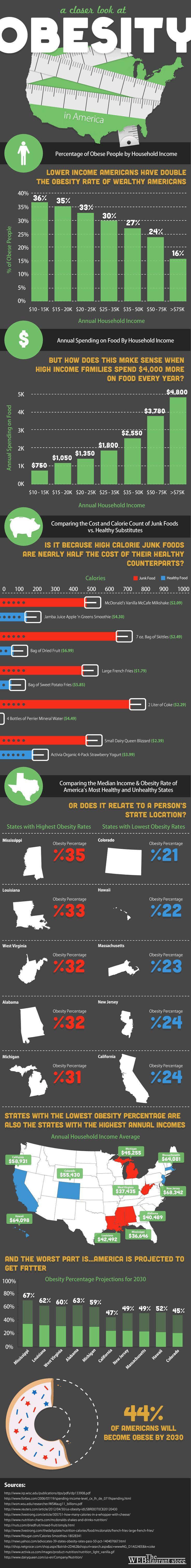 Sertraline cost cvs.doc - A Closer Look At Obesity In America