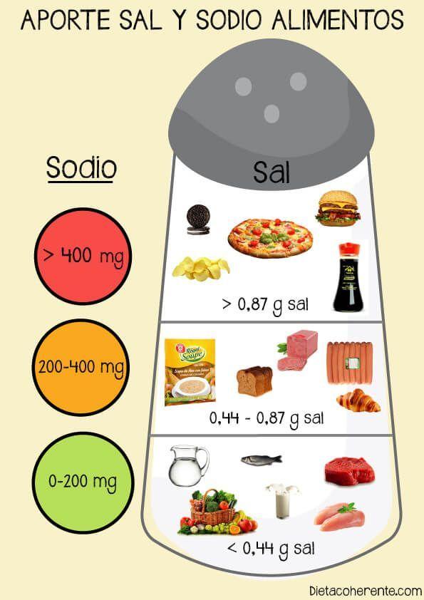 dieta baja en grasas y baja en sodio hipertensión