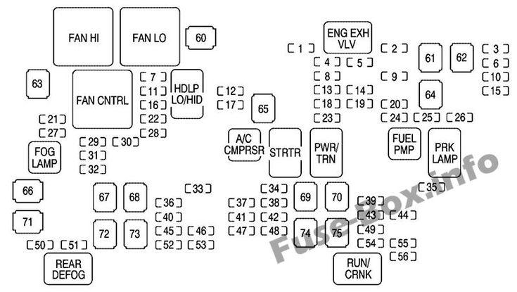 Under-hood fuse box diagram: Chevrolet Avalanche (2007