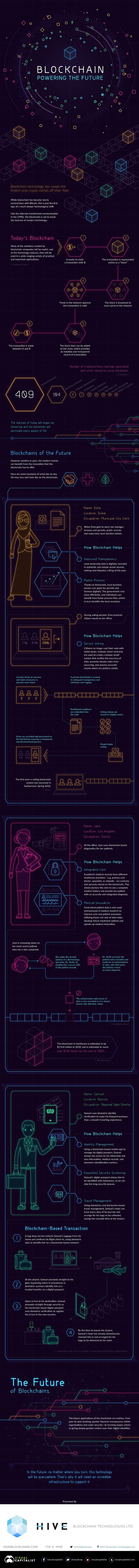 Reimagining the Future in 'Blocks': The Power of Blockchain Technology – Infographic
