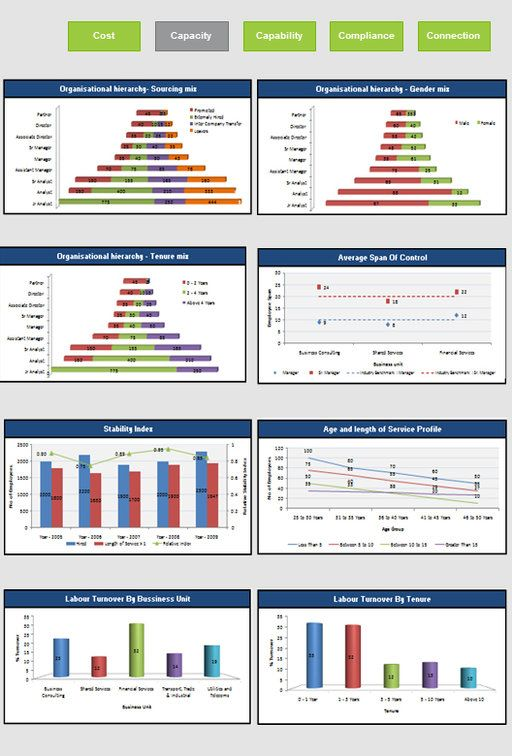 17 best HR - Talent Strategy images on Pinterest Coaching - hr metrics