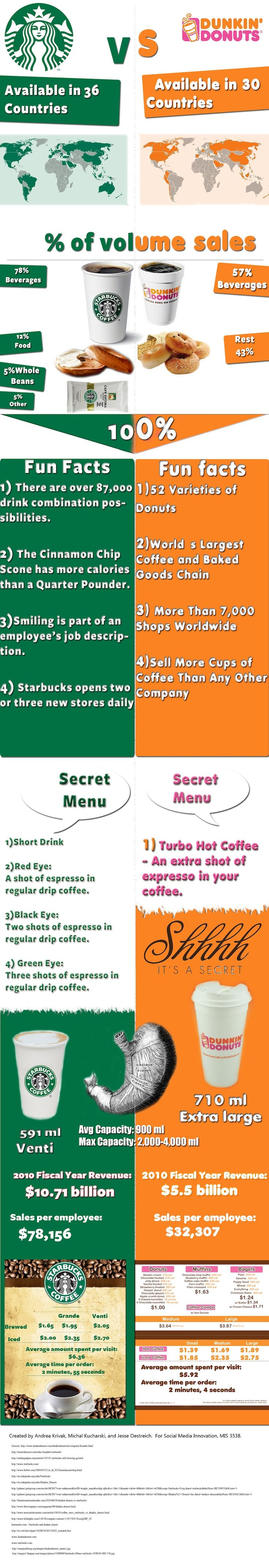 Swot Starbucks essays and research papers
