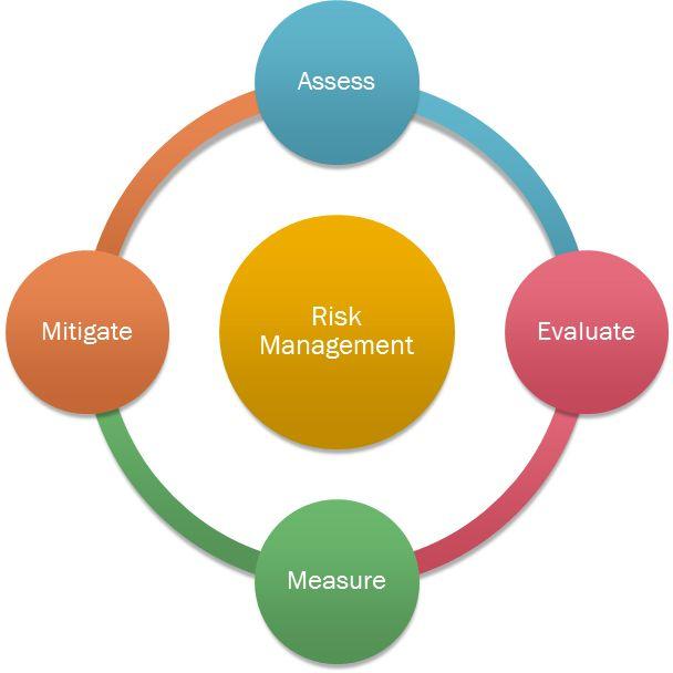 Viac Ako  Najlepch Npadov Na e Na Tmu Risk Analysis