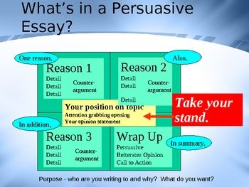 powerpoint on writing a persuasive essay