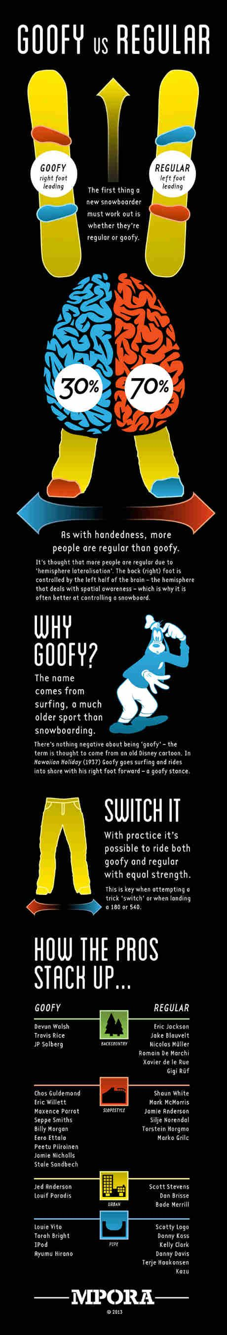 Goofy Snowboard Stances—What's the Deal? Kaitlyn Farrington rides goofy, here's what that means  http://www.theactivetimes.com/goofy-snowboard-stances-what-s-deal