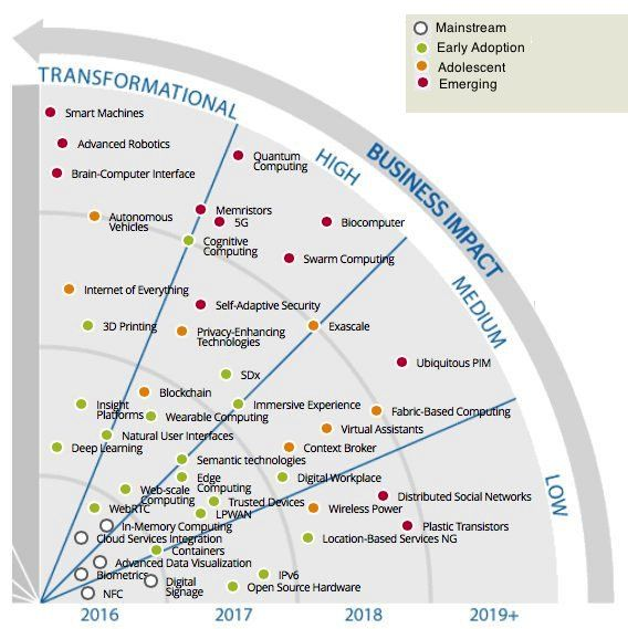 """Jonathan Aufray ☕ on Twitter: """"#Tech trends: technologies that will Impact your…"""