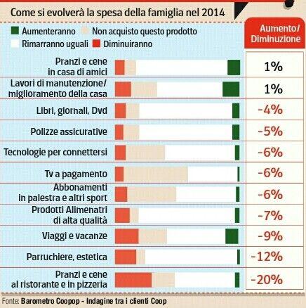 La spesa delle famiglie nel 2014...