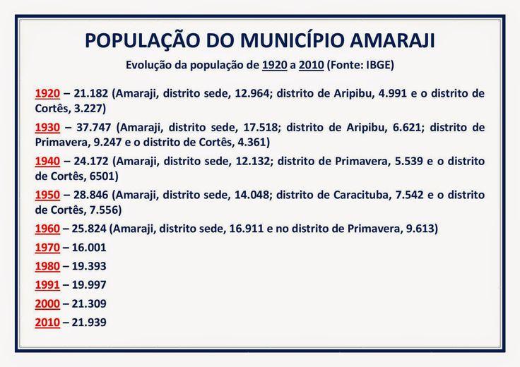 AMARAJI - DO BARONATO AO ANO 2000: Evolução da População de Amaraji de 1920 a 2010.