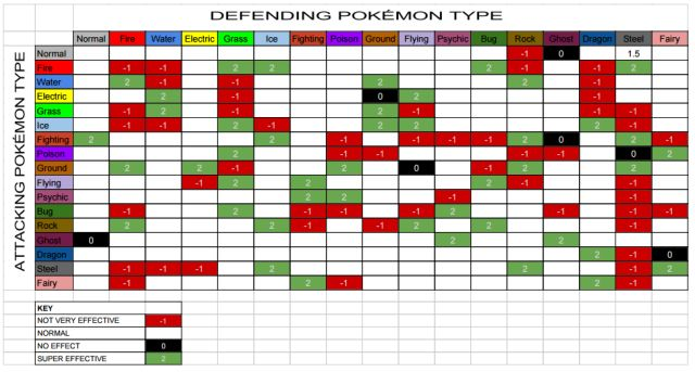 Pokemon weakness chart with fairy images pokemon images for Table type pokemon