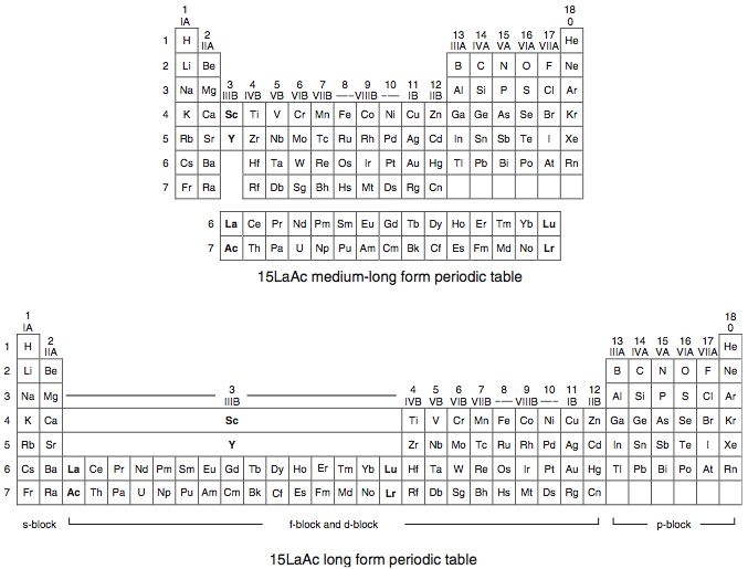 277 best chemistry history images on pinterest periodic table 2010 scandium group and the periodic table urtaz Gallery