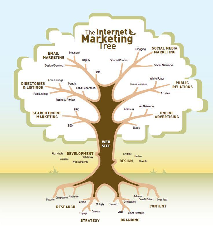 El Árbol de la Vida del Marketing en Internet.
